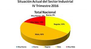 Situación sector