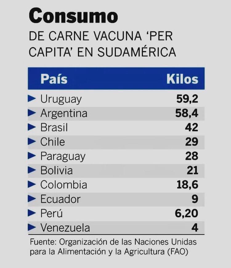 Lista carne vacuna