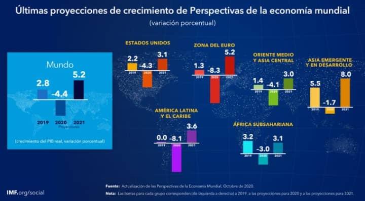 La recuperación de la crisis de covid-19 será larga y desigual según proyecciones del FMI